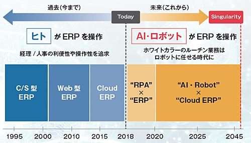 「SuperStream Forum 2018」を開催 AI、RPAが変革する経理・人事部門の ...
