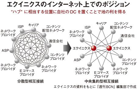 """エクイニクス """"駅ナカ商法""""が好..."""
