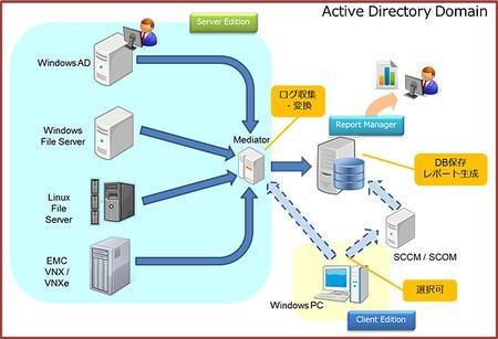 ディアイティ 情報漏えい防止やit内部統制に効果的な監査ソリューション